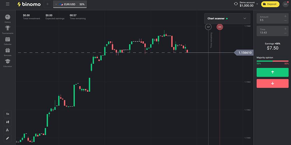 binomo trading education
